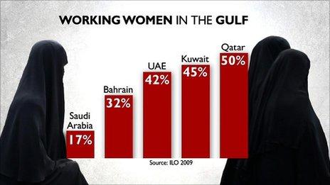 Women working in the gulf increasing