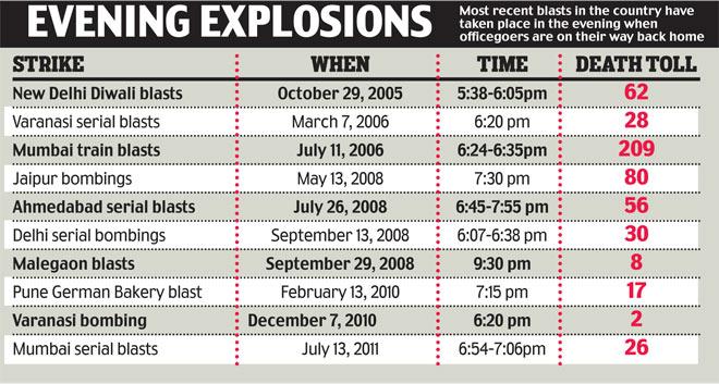 Blasts taken place 2006-2013