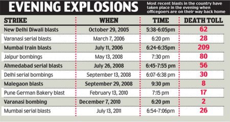 Blasts taken place 2006-2013
