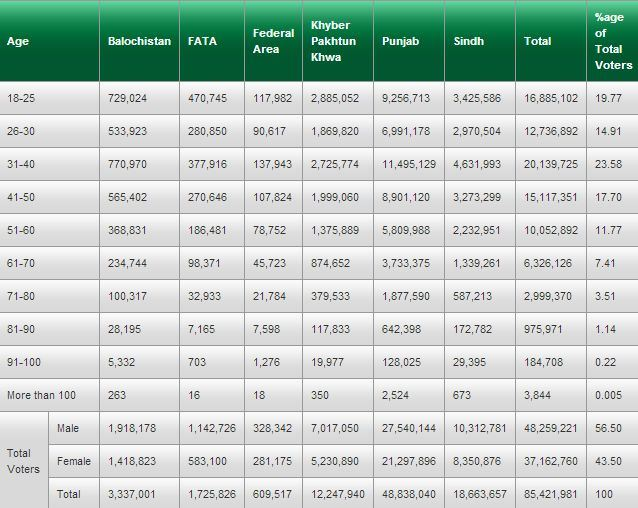 Age-wise-Voter-list-2013-Elections-Pakistan