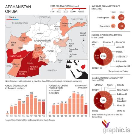 afghanistan-opium-production sales, consumption across globe