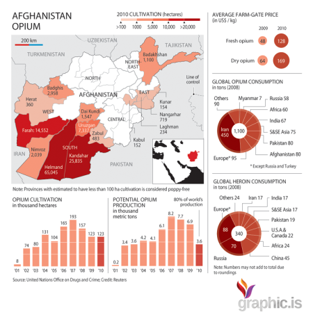 afghanistan-opium-production sales, consumption across globe