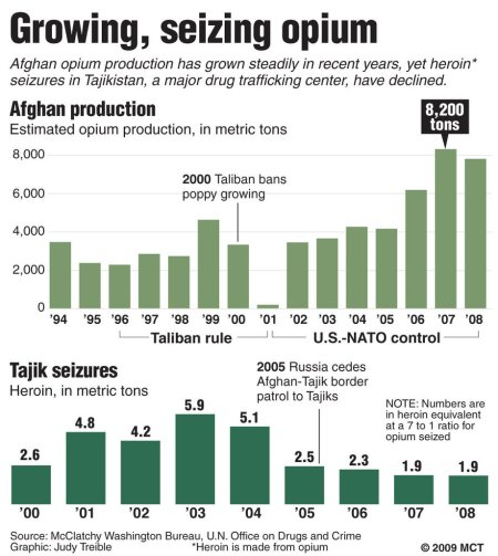 Taliban rule increased opium trade