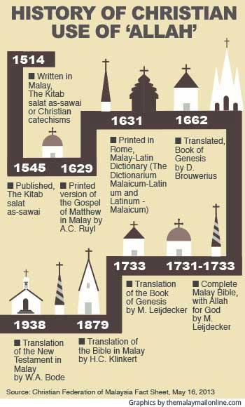Christian usage of Allah