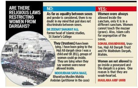 Women allowed inside dargah or not