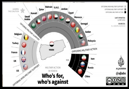 Middle east - who is for, who is against.jpg