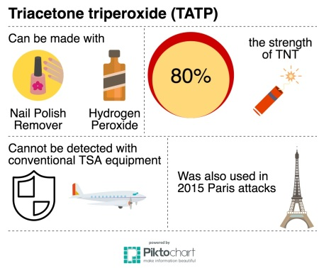 tatp-explosives-used-in-brussels