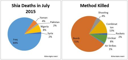 shia-rights-watch_shia-death-in-july-2015