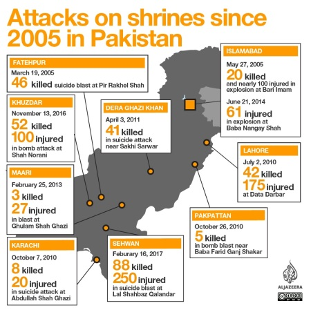 Attacks on shrines since 2005