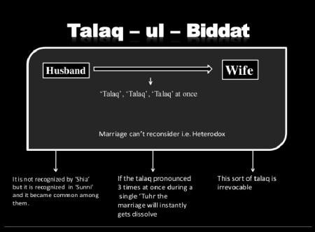 Modes of talaq -ul - biddat