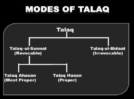 Modes of talaq