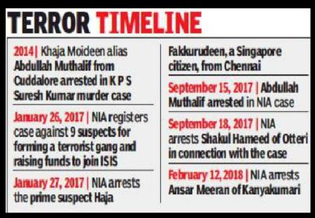Isis, Tamilnadu links, arrests 2017-18