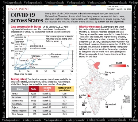 Carona affected cases, data, The Hindu, 24-03-2020
