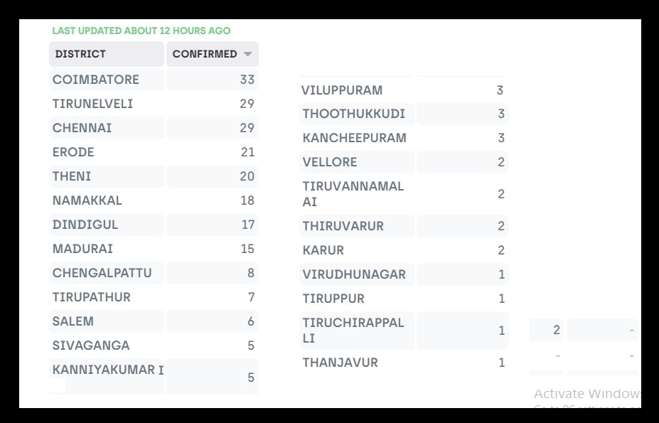 Corona affected India details-Tamilnadu